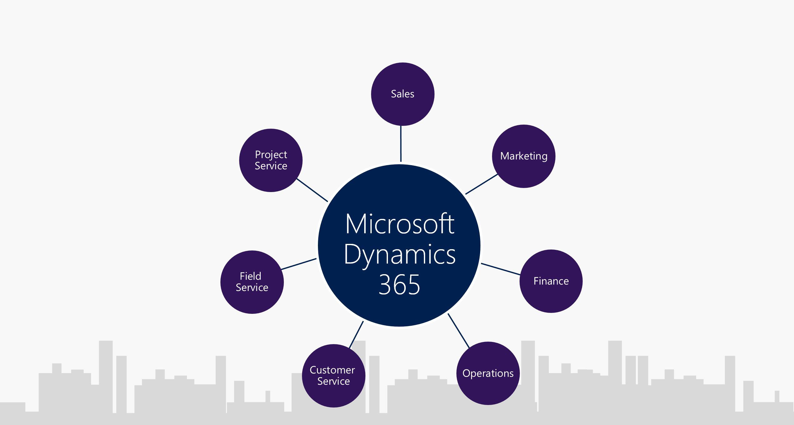 Applications Microsoft Dynamics 365