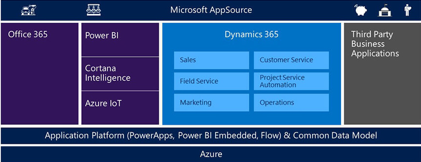 Schéma : structure Microsoft Dynamics 365 cloud