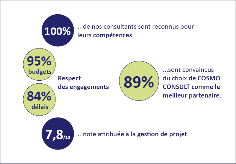 Synthèse rapport ScoreFact 2019 - COSMO CONSULT France